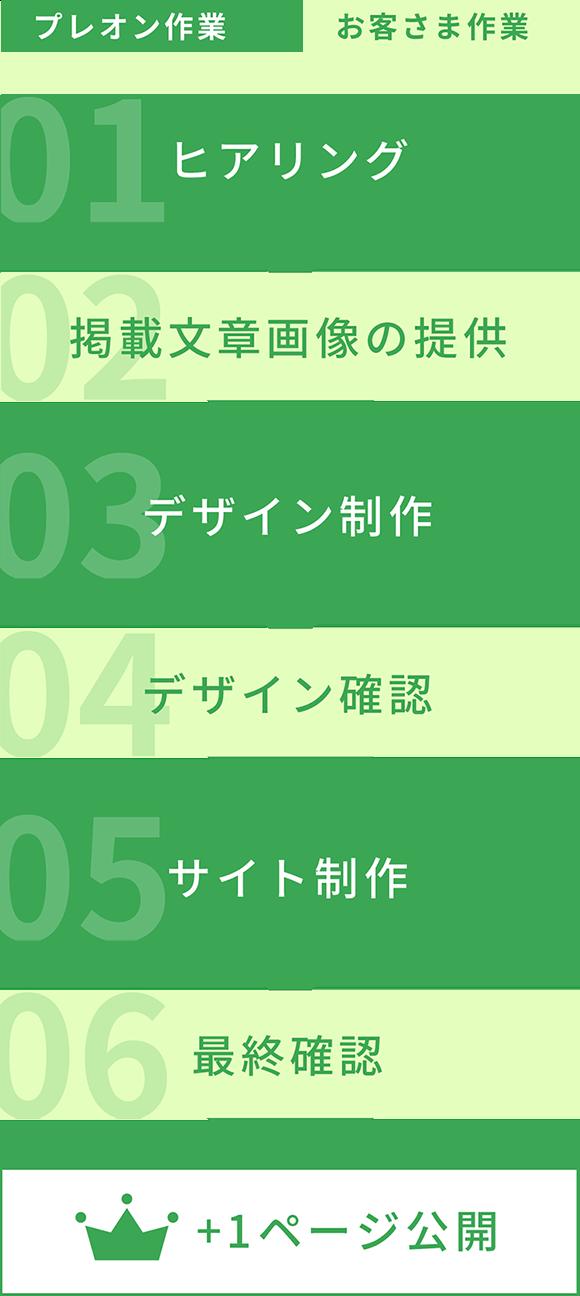 01:ヒアリング、02:掲載文章画像の提供、03:デザイン制作、04:デザイン確認、05:WEBサイト制作、06:最終確認、07:納品、08:WEBサイト公開